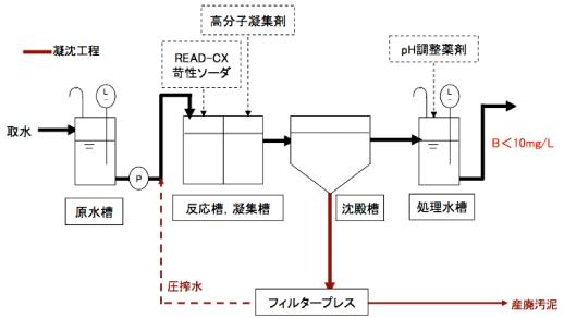 株式会社 日本海水環境商品